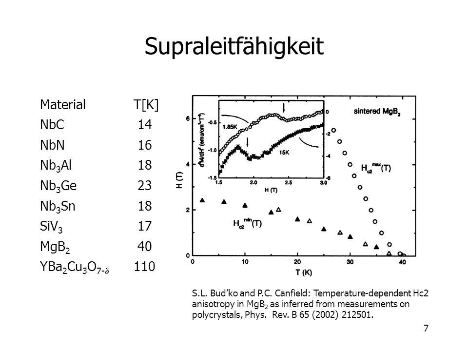 Supraleitfähigkeit Material T[K] NbC 14 NbN 16 Nb3Al 18 Nb3Ge 23